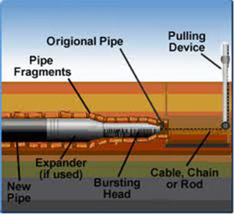 Pipe-Bursting-California Sewer & Rooter